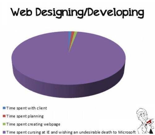 Webdev2
